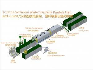 Continuous Waste Tire/Plastic Pyrolysis Plant