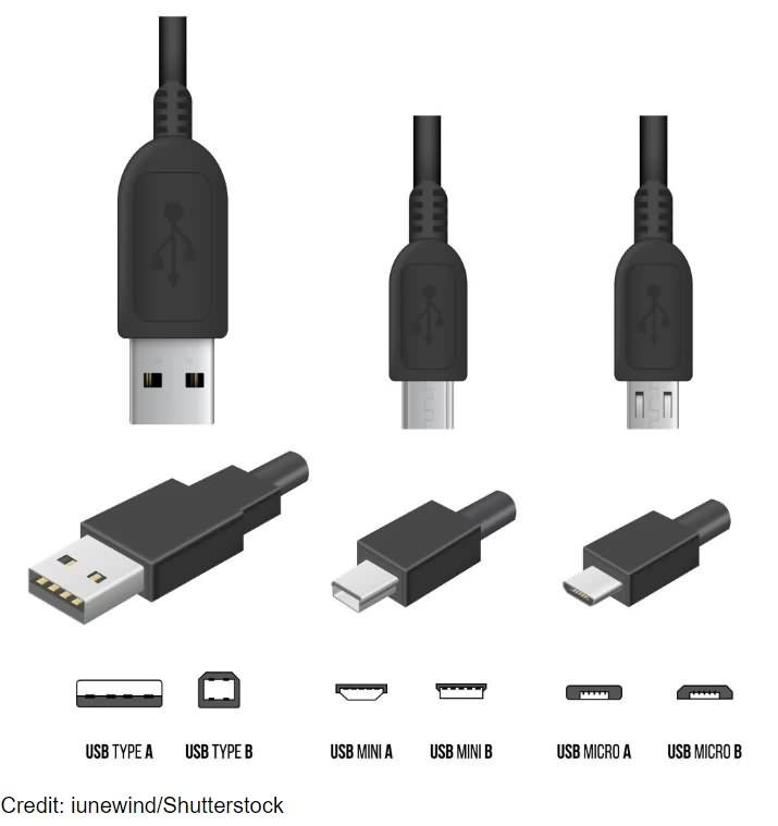 USB Types: Various Types of USB Cables (A, B and C) and Their Differences