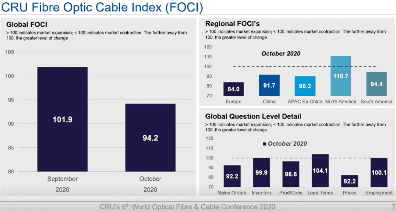 CRU: The global optical fiber and cable market is in a recovery period and is expected to grow by 7% in 2021