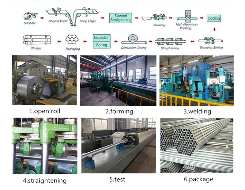 galvanized pipe production process