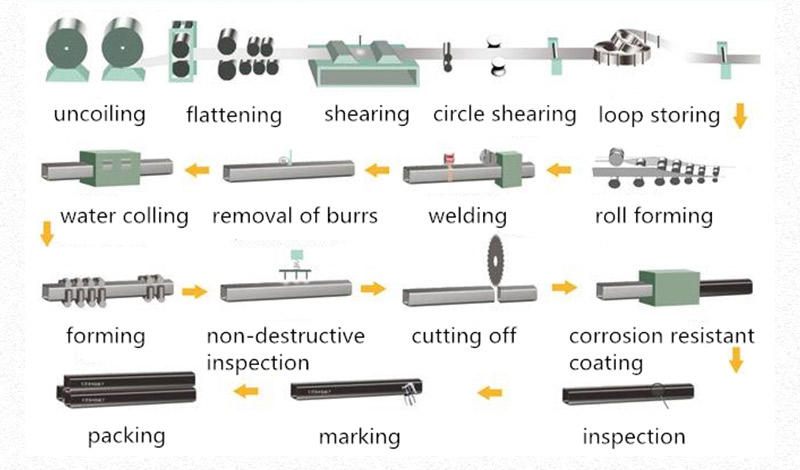 galvanized square pipe production process
