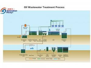 Oil Wastewater Treatment Process
