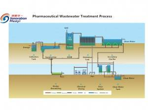 Pharmaceutical Wastewater Treatment Process