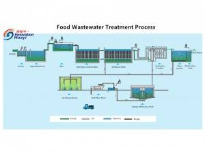 Food Wastewater Treatment Process