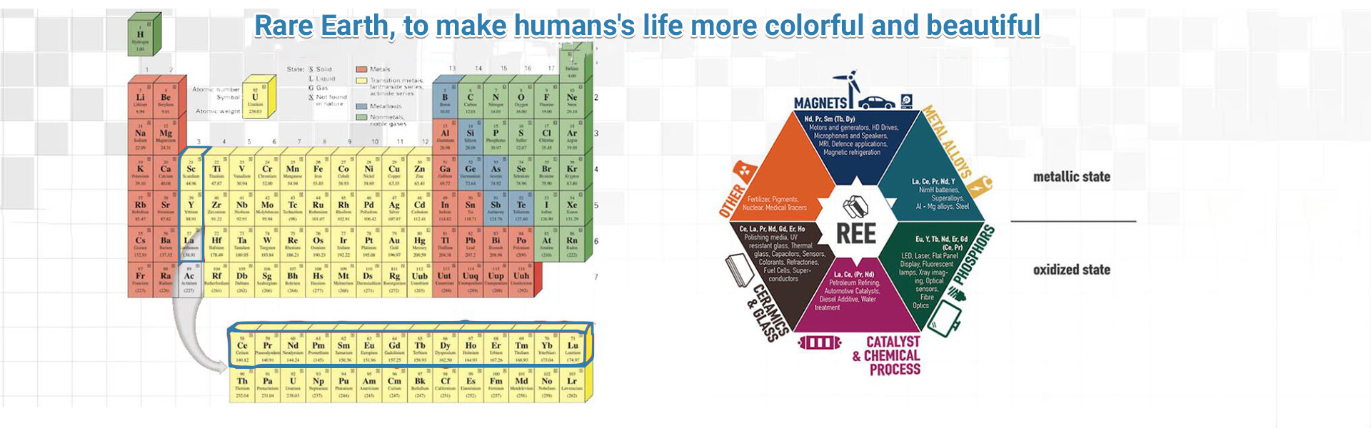 Rare Earth   to make humans life more colorful and beautiful